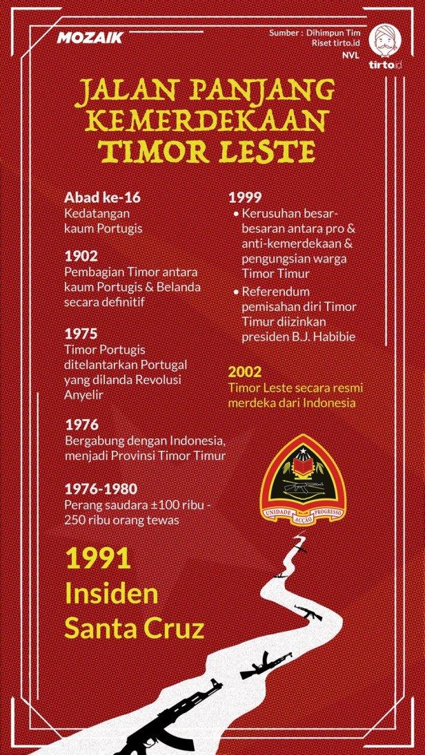 infografik-kemerdekaan-timor-leste-mozaik-nauval